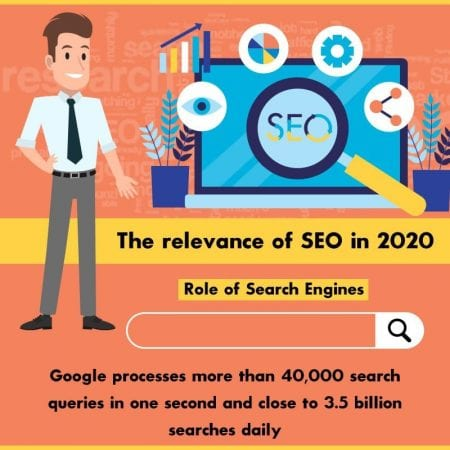 The Relevance Of SEO In 2020
